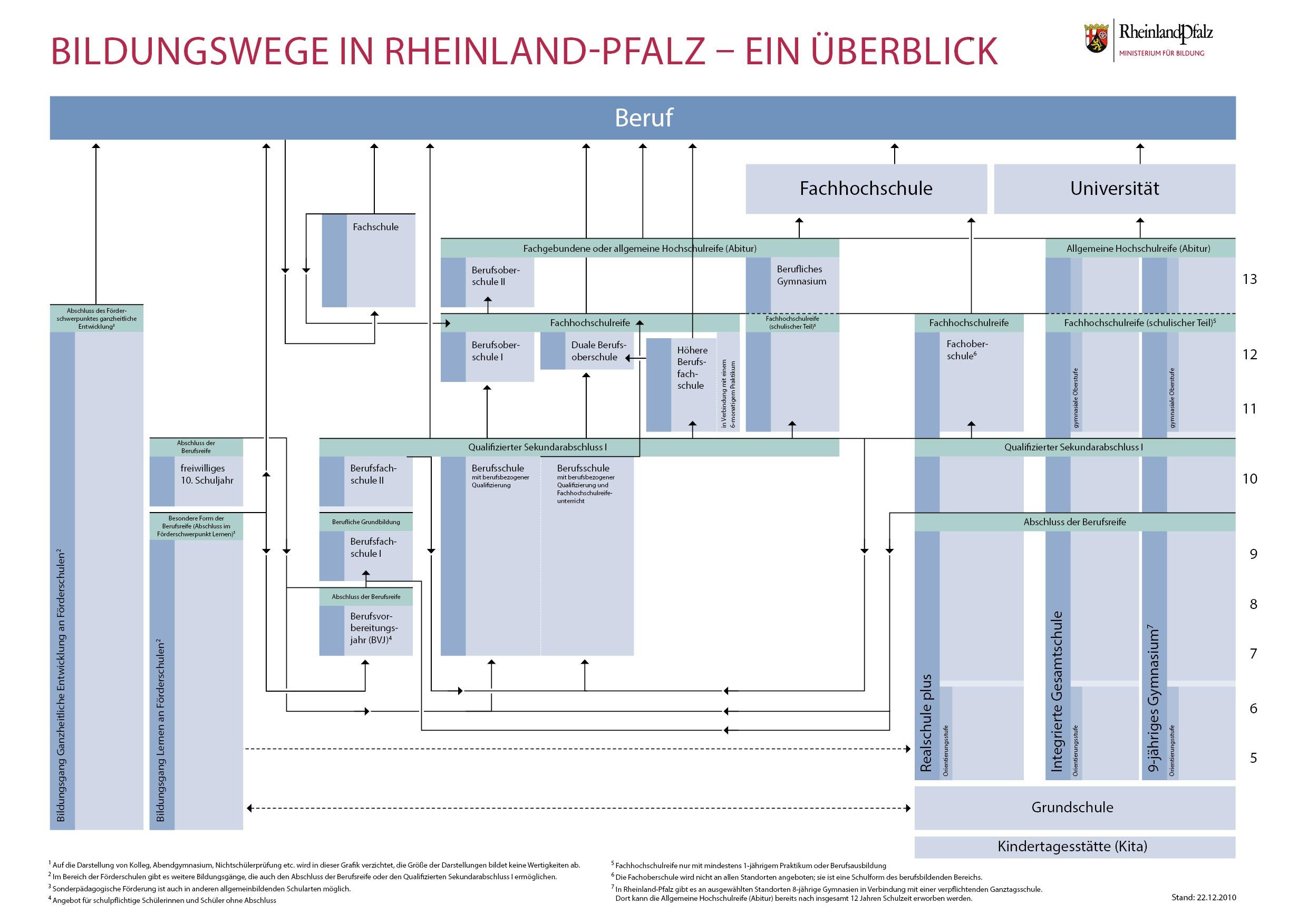 Bbs Rheinland Pfalz